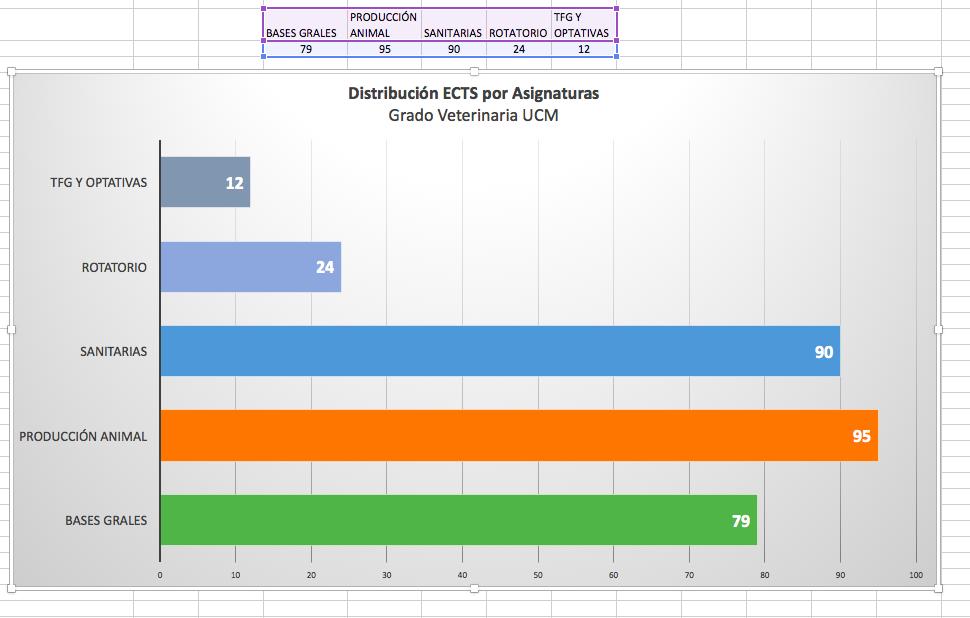 """Gráfico que muestra la distribución de créditos por bloques en la Facultad. Destaca el bloque de """"Producción animal""""."""